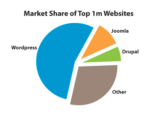 the-big-three-marketshare