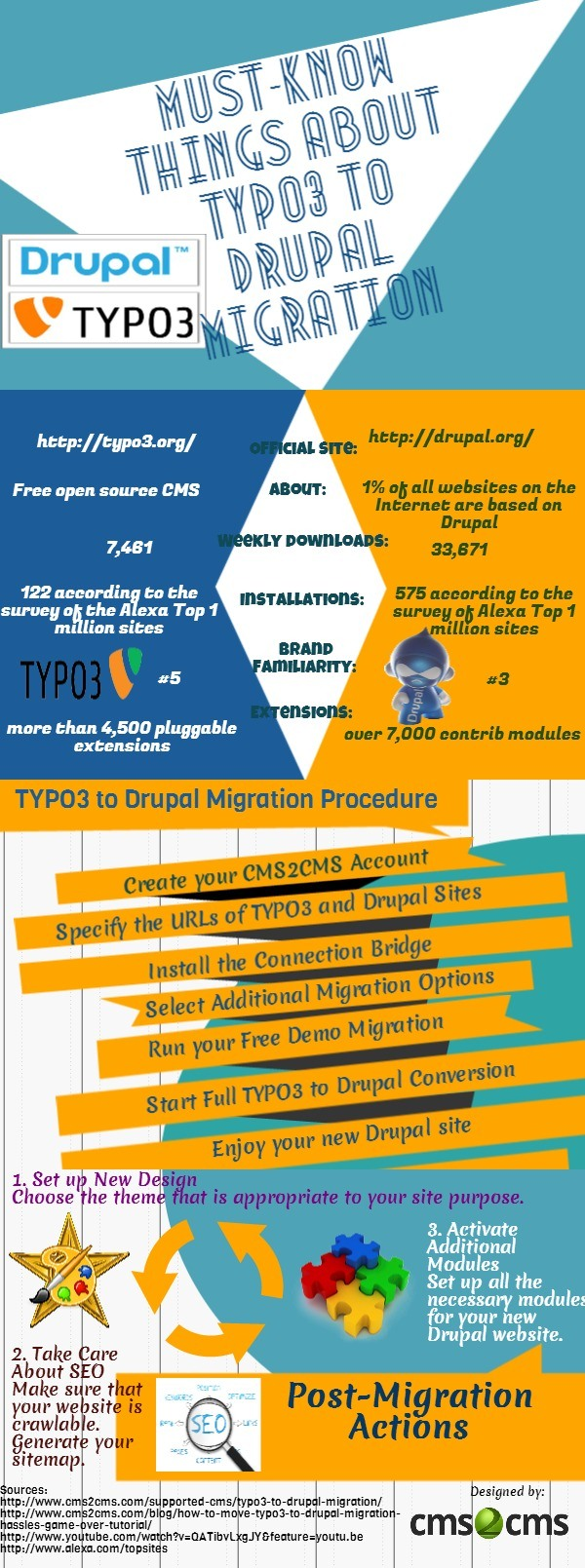 Must know things about typo3 to drupal migration infographic baditri Images