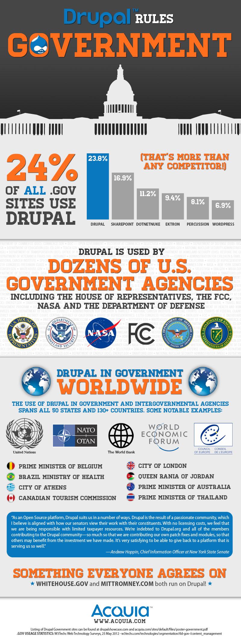 cms2cms-drupal-govt-acquia