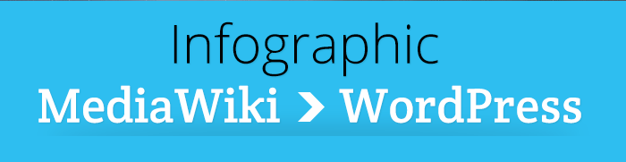 MediaWiki to WP infographic