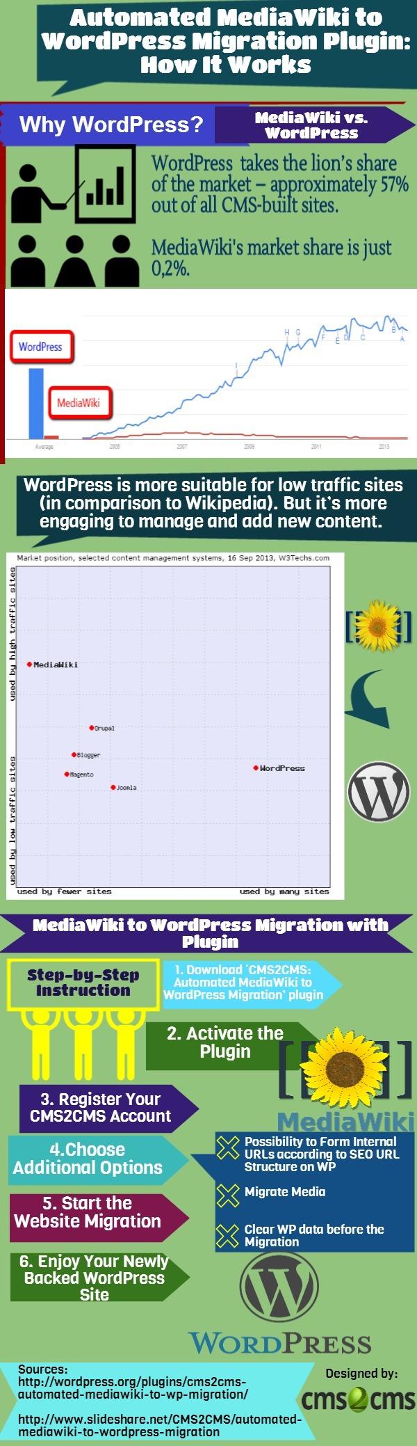MediaWiki to WordPress Plugin