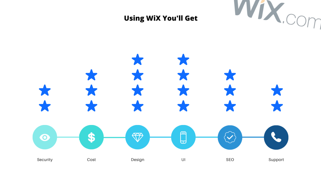 best wix features